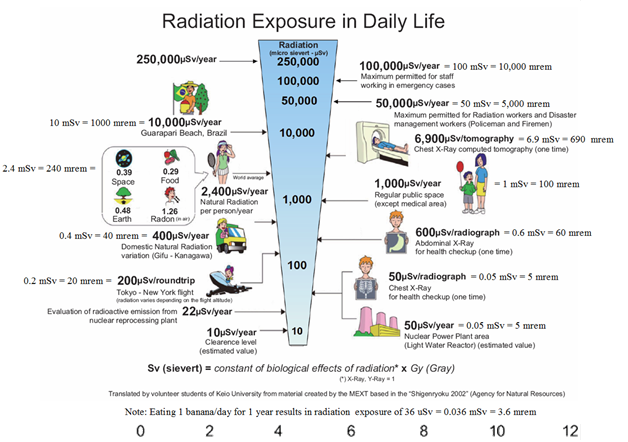 X Ray Radiation >> X Ray Radiation And Children What Do You Need To Know